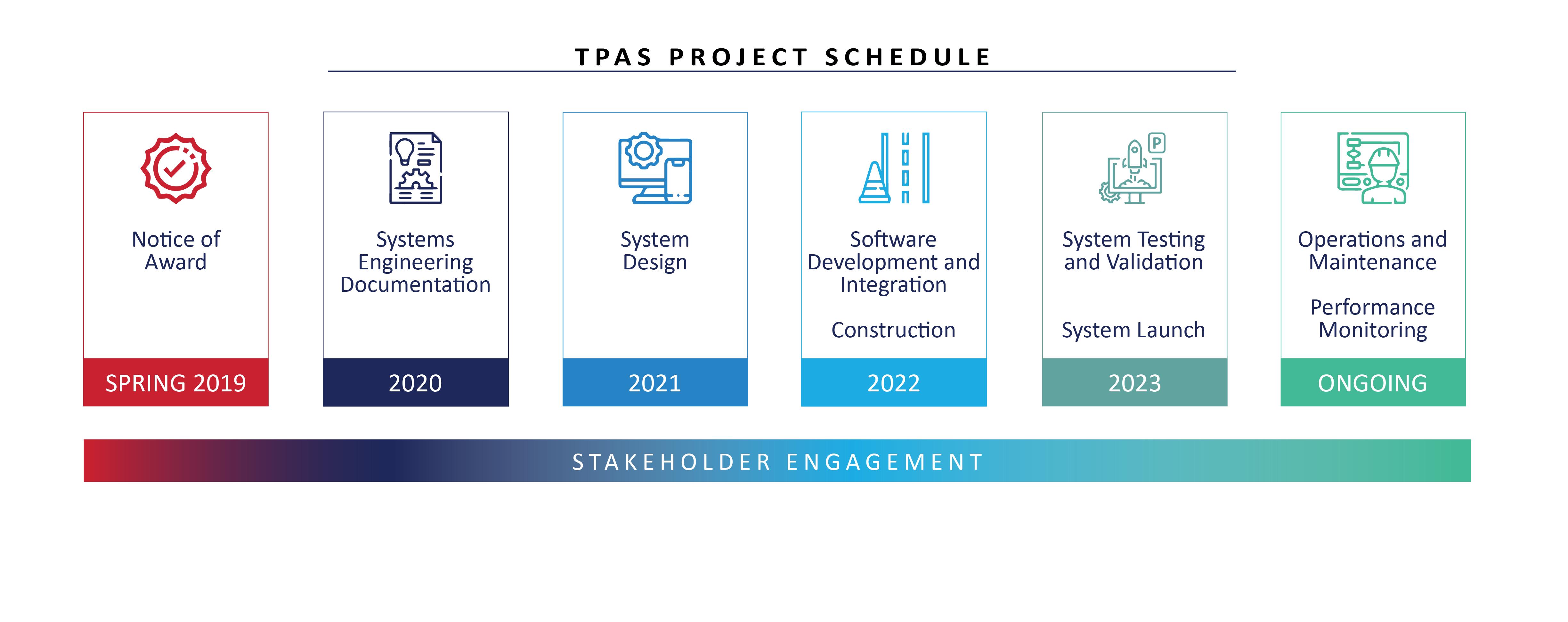 TPAS Schedule Graphic